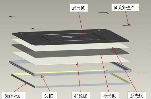 景泰源教您怎么判断LED超薄平板净化灯的品质好坏